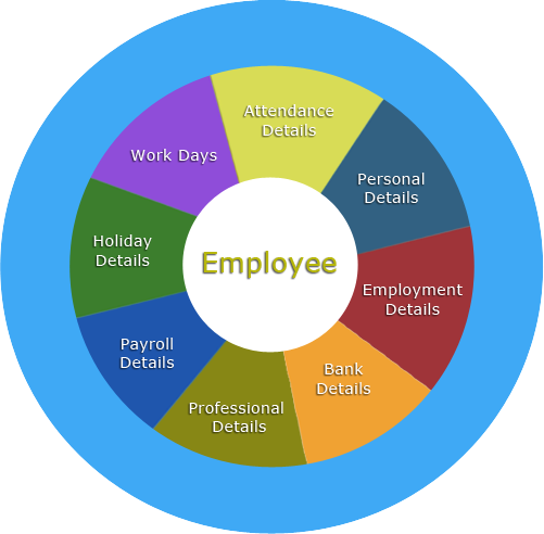 verp Employee-Management-Software-in-India